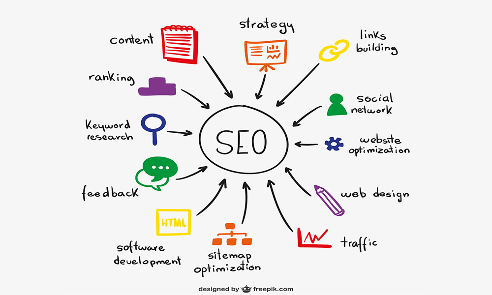 Top-indents Of A Seo Expert Firm